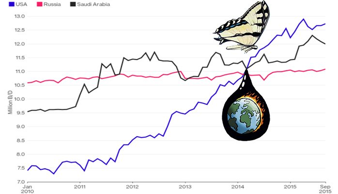 Butterfly Effect of Oil Price on Renewables