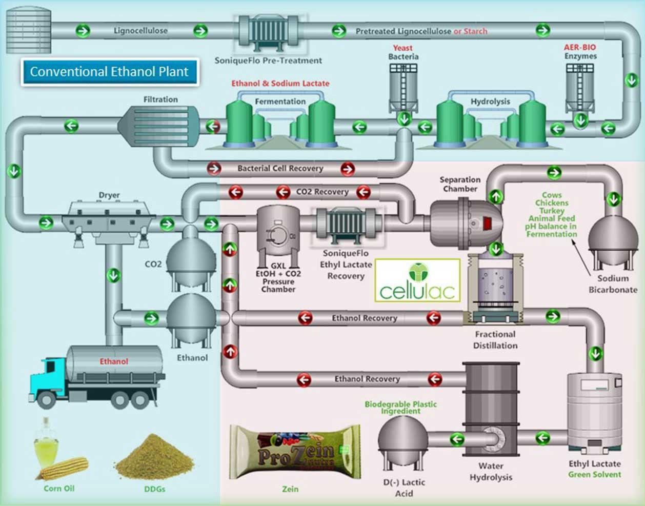 Ethanol-Retrofit-Image